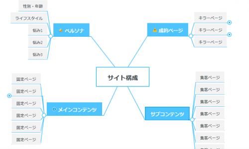 ブログ サイト設計方法