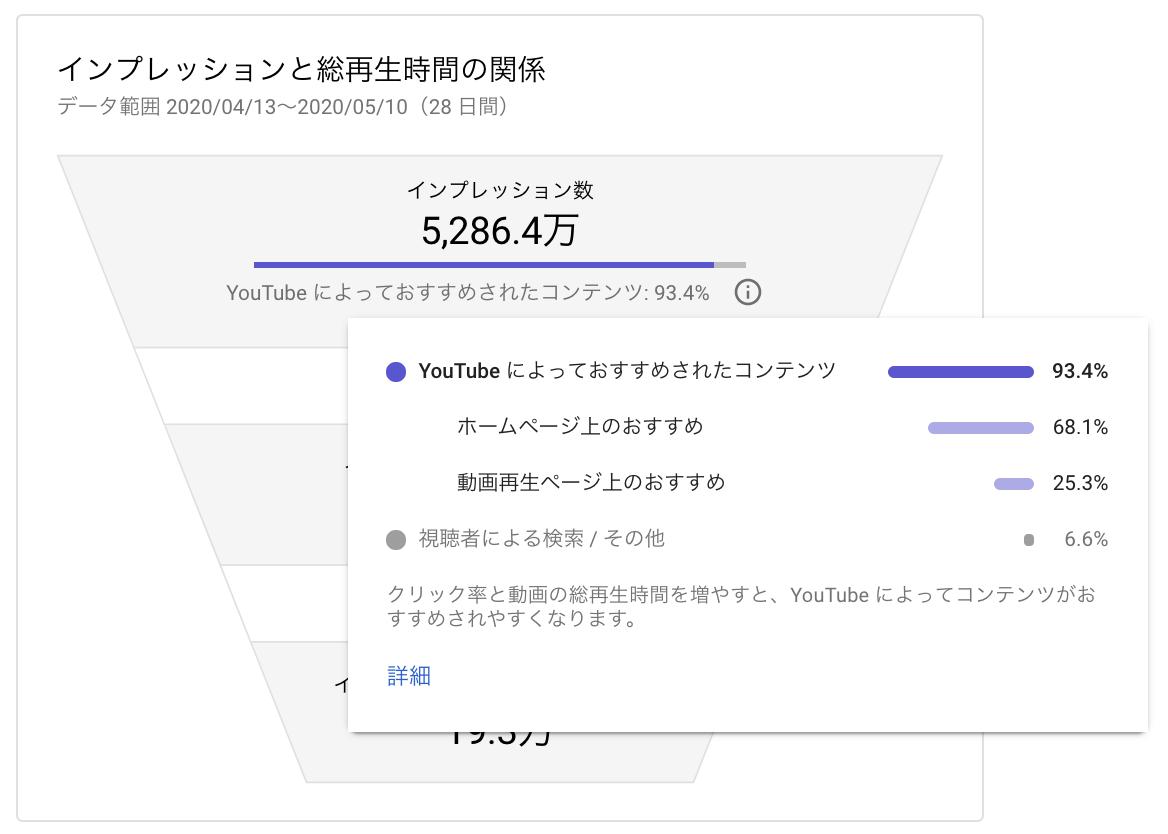 YouTube クリック率,YouTube クリック率 平均,YouTube クリック率 上げる,YouTube 再生時間,YouTube 再生時間 増やす,YouTube インプレッション クリック率